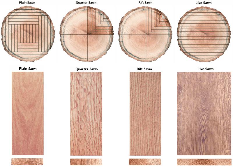 NWFA-wood-cuts-explained